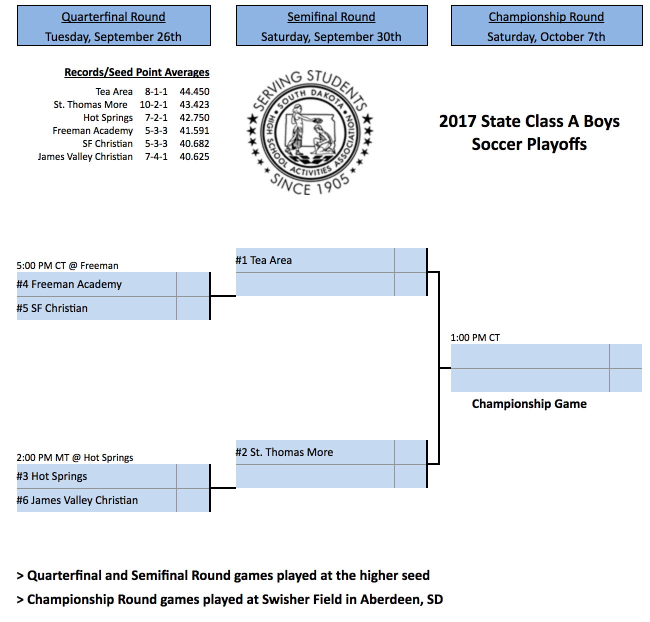 Image - 2017 Class A Boys Soccer.png
