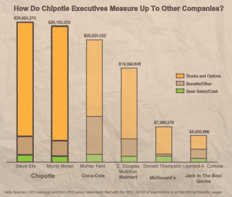 Image - chipotle_otherCEOs-336x286.png