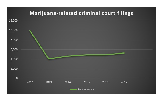 Image - marijuana court filings chart.jpg