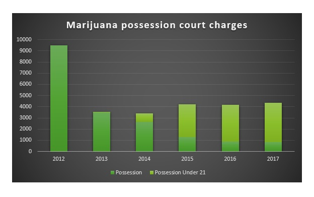 Image - possession charges chart.jpg
