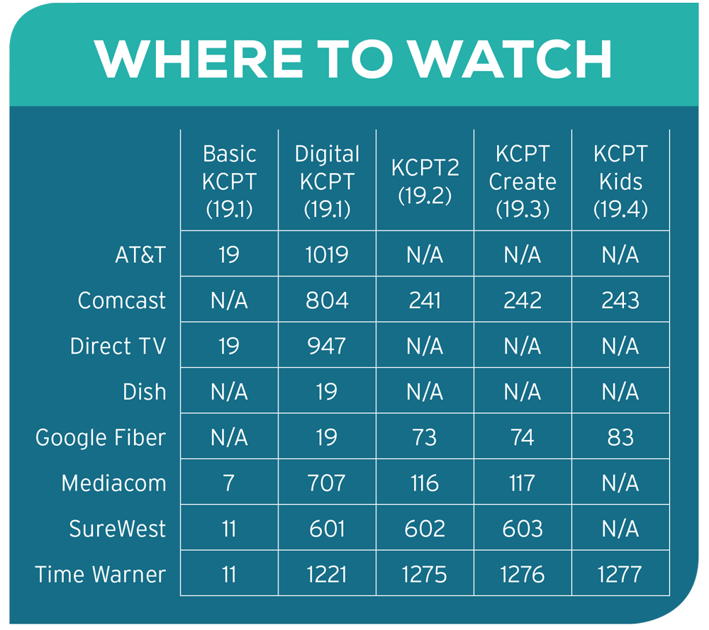 Graph displaying KCPT's channels and where to watch them based on TV provider