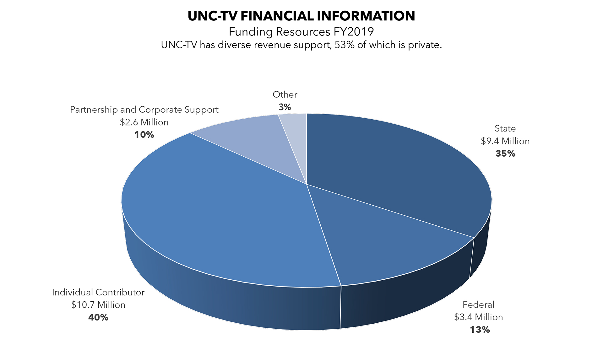 Pie chart of Funding Resources for FY2017: UNC-TV has diverse revenue support, 53% of which is private.