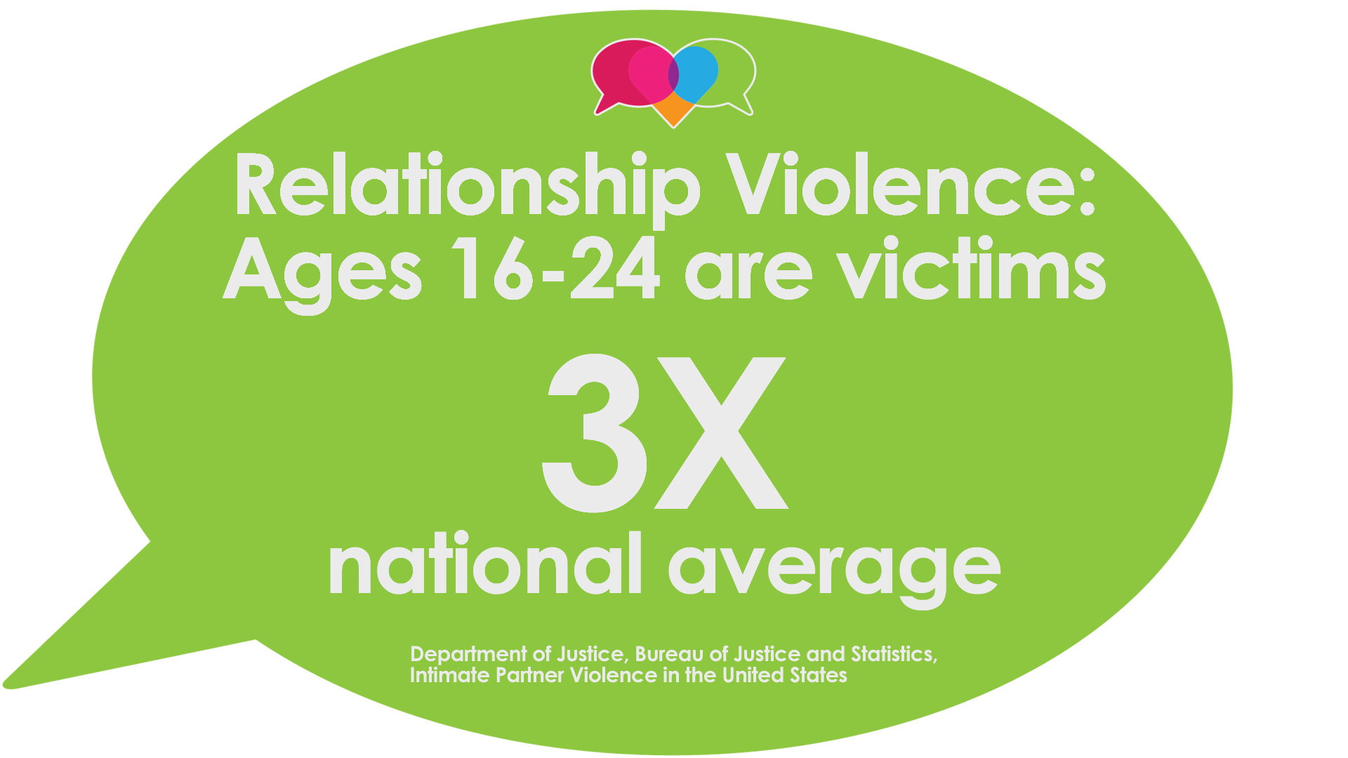 People age 16 - 24 are victims of domestic violence at a rate of  3 times the national average