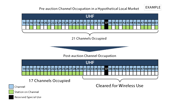 Channel Repack explained, shows broadcast channels being packed to one end of the spectrum to open up frequencies for wireless