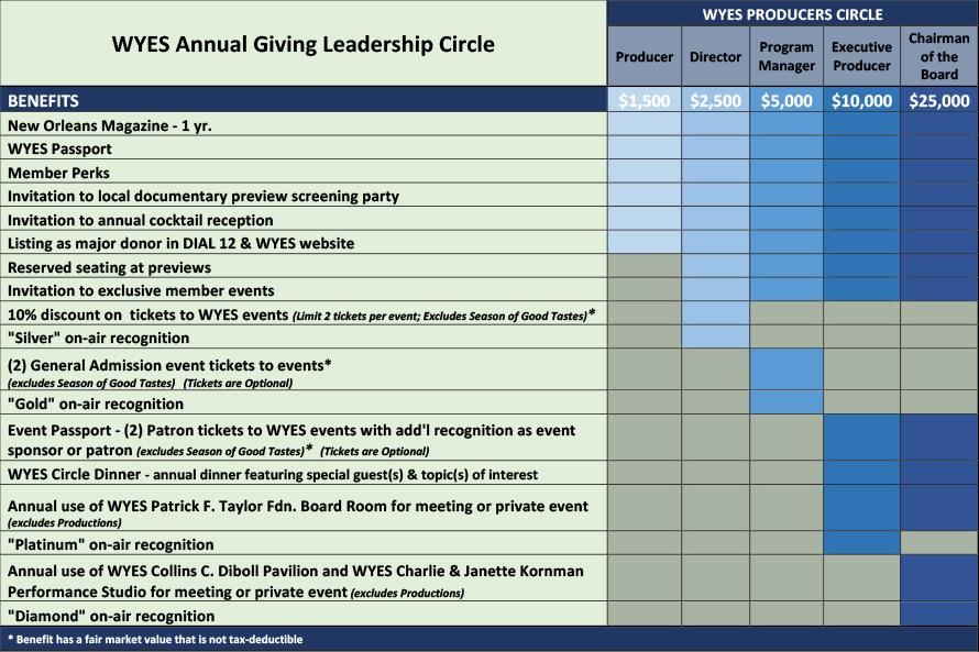 Producers Circle Giving Graph